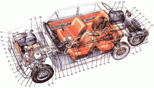 автомобиля ВАЗ-2101 и его
